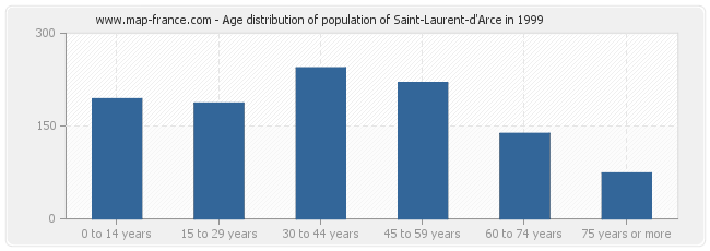 Age distribution of population of Saint-Laurent-d'Arce in 1999