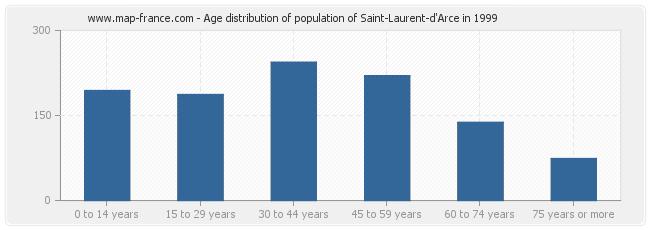 Age distribution of population of Saint-Laurent-d'Arce in 1999