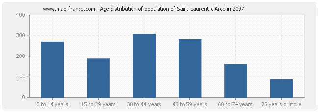 Age distribution of population of Saint-Laurent-d'Arce in 2007