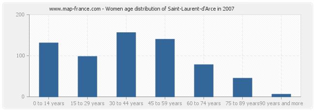Women age distribution of Saint-Laurent-d'Arce in 2007