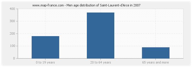 Men age distribution of Saint-Laurent-d'Arce in 2007