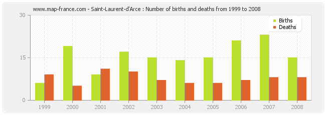 Saint-Laurent-d'Arce : Number of births and deaths from 1999 to 2008