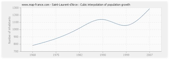 Saint-Laurent-d'Arce : Cubic interpolation of population growth