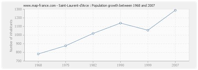 Population Saint-Laurent-d'Arce
