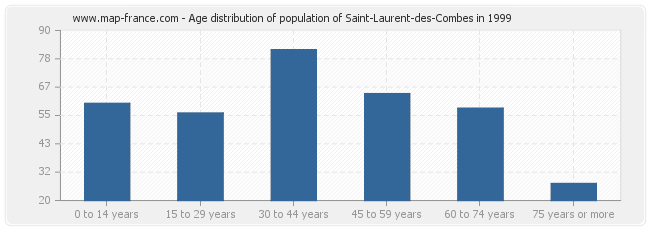 Age distribution of population of Saint-Laurent-des-Combes in 1999