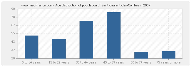 Age distribution of population of Saint-Laurent-des-Combes in 2007