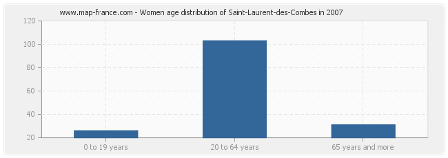 Women age distribution of Saint-Laurent-des-Combes in 2007