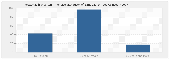 Men age distribution of Saint-Laurent-des-Combes in 2007