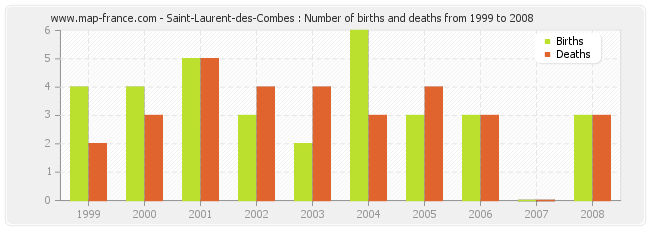 Saint-Laurent-des-Combes : Number of births and deaths from 1999 to 2008