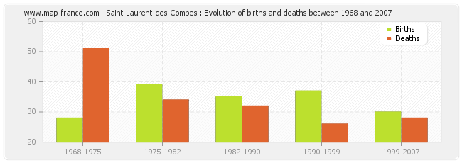Saint-Laurent-des-Combes : Evolution of births and deaths between 1968 and 2007
