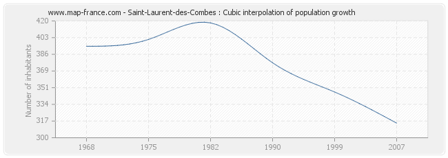 Saint-Laurent-des-Combes : Cubic interpolation of population growth