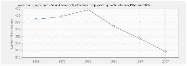 Population Saint-Laurent-des-Combes