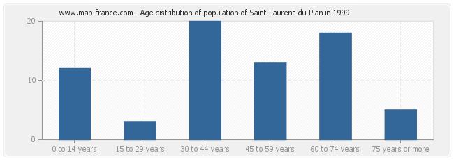 Age distribution of population of Saint-Laurent-du-Plan in 1999