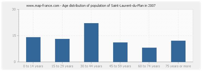 Age distribution of population of Saint-Laurent-du-Plan in 2007