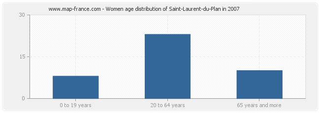 Women age distribution of Saint-Laurent-du-Plan in 2007