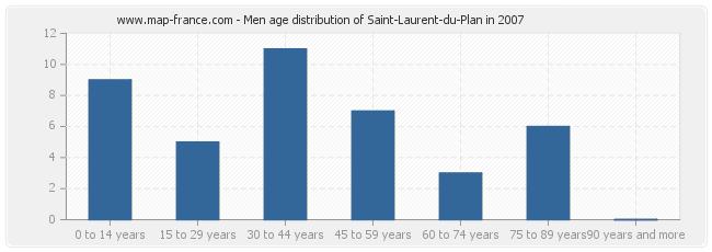 Men age distribution of Saint-Laurent-du-Plan in 2007