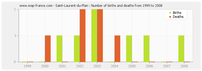 Saint-Laurent-du-Plan : Number of births and deaths from 1999 to 2008