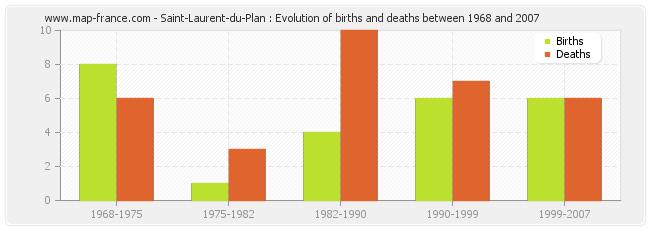 Saint-Laurent-du-Plan : Evolution of births and deaths between 1968 and 2007