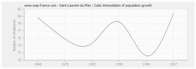 Saint-Laurent-du-Plan : Cubic interpolation of population growth