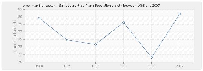 Population Saint-Laurent-du-Plan