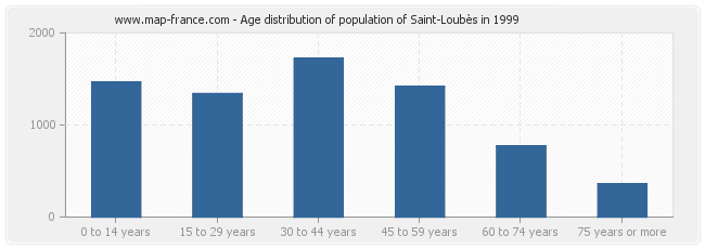 Age distribution of population of Saint-Loubès in 1999