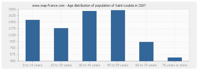 Age distribution of population of Saint-Loubès in 2007