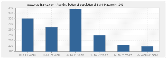 Age distribution of population of Saint-Macaire in 1999