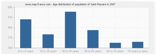 Age distribution of population of Saint-Macaire in 2007