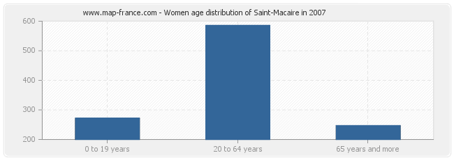 Women age distribution of Saint-Macaire in 2007