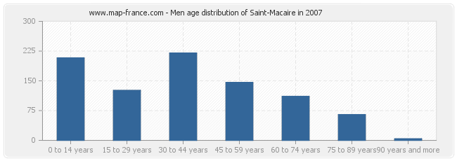Men age distribution of Saint-Macaire in 2007