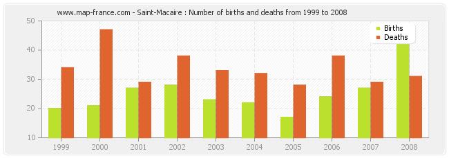 Saint-Macaire : Number of births and deaths from 1999 to 2008