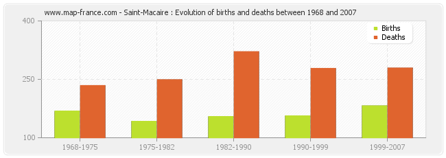 Saint-Macaire : Evolution of births and deaths between 1968 and 2007