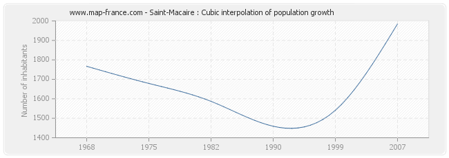 Saint-Macaire : Cubic interpolation of population growth