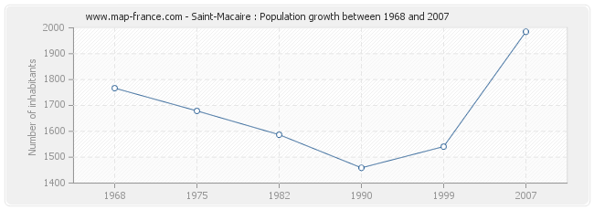 Population Saint-Macaire