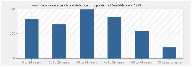 Age distribution of population of Saint-Magne in 1999