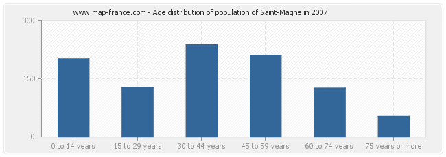 Age distribution of population of Saint-Magne in 2007