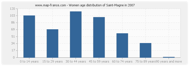 Women age distribution of Saint-Magne in 2007