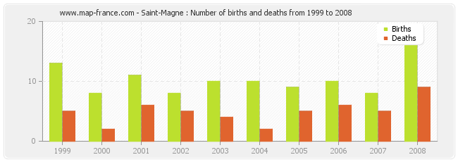 Saint-Magne : Number of births and deaths from 1999 to 2008