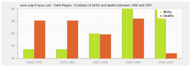 Saint-Magne : Evolution of births and deaths between 1968 and 2007