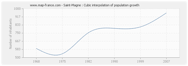 Saint-Magne : Cubic interpolation of population growth
