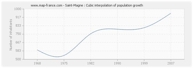 Saint-Magne : Cubic interpolation of population growth