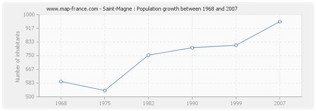 Population Saint-Magne