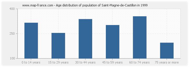 Age distribution of population of Saint-Magne-de-Castillon in 1999