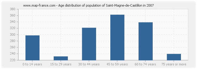 Age distribution of population of Saint-Magne-de-Castillon in 2007