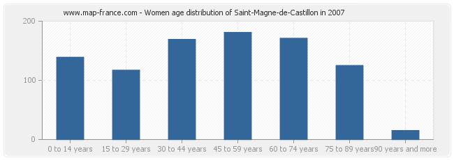 Women age distribution of Saint-Magne-de-Castillon in 2007