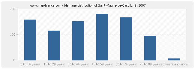 Men age distribution of Saint-Magne-de-Castillon in 2007