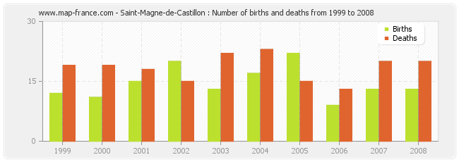 Saint-Magne-de-Castillon : Number of births and deaths from 1999 to 2008