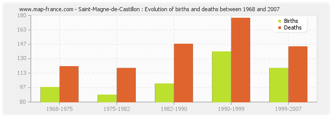 Saint-Magne-de-Castillon : Evolution of births and deaths between 1968 and 2007