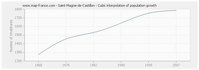 Saint-Magne-de-Castillon : Cubic interpolation of population growth