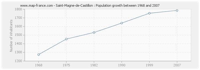 Population Saint-Magne-de-Castillon